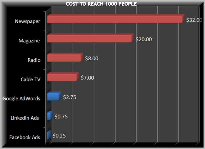 Facebook Ads Cost Per Thousand