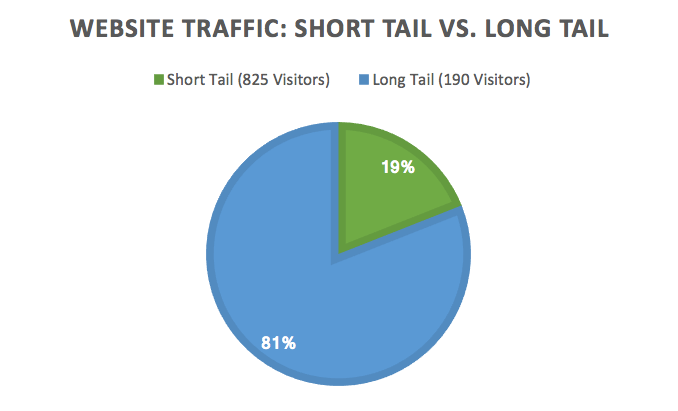 the long tail supports SEO and leads