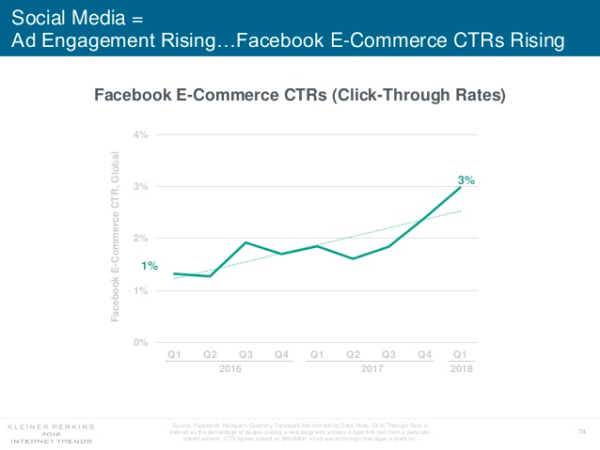 ads improvement on facebook