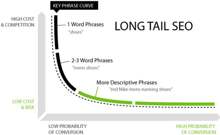 long tail seo theory