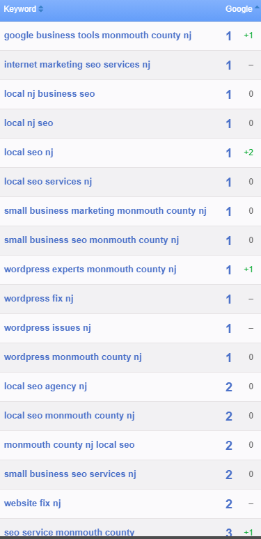 Small Business SEO NJ